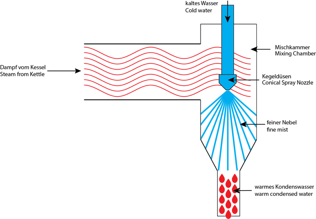 Basic idea of the steam condenser
